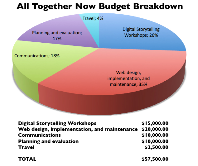 All Together Now Budget